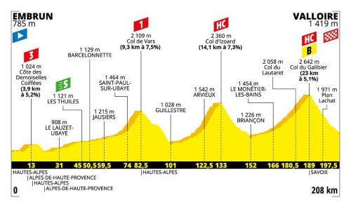profil 18e étape tour de france 2019