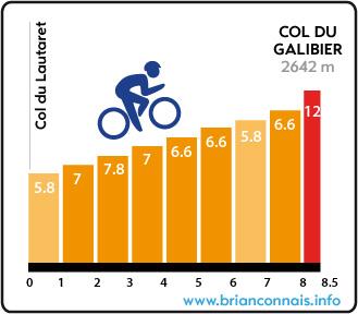 profil col du galibier depuis lautaret
