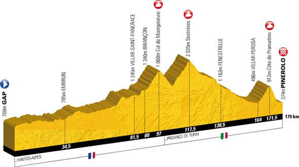 profil 17e étape Gap-Pinerolo