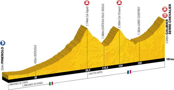 profil étape pinerolo - col galibier 21 juillet 2011