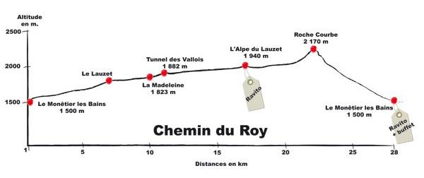 profil sky race chemin du Roy 2011